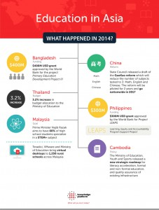 Education initiatives across Asia in 2014 infographic by Knowledge Platform